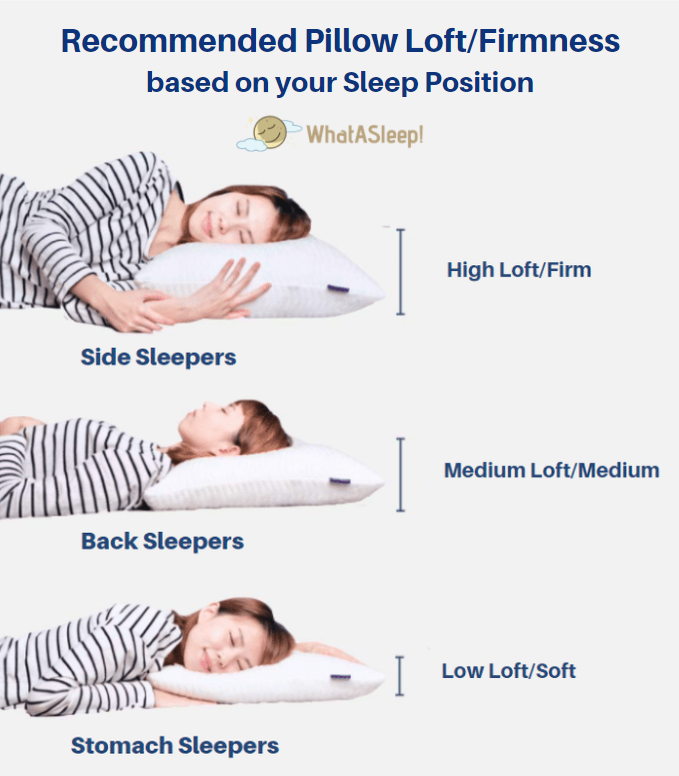 Choosing the right pillow loft/firmness based on sleeping positions